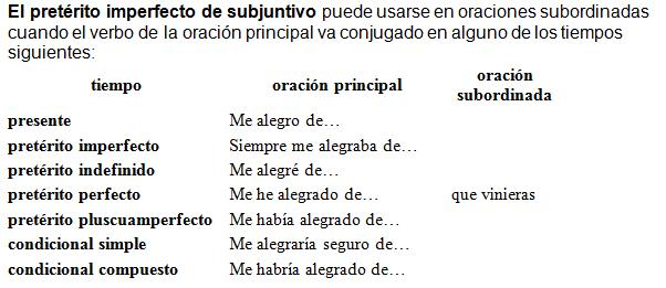 Learn spanish preterite vs imperfect